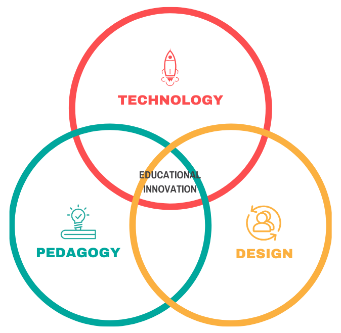 Technology, Pedagogy and Design with Education Innovation at the centre